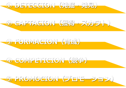 5つのプロセス.png