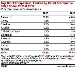 Top_Ten_Ecommerce_Companies_2017.jpg