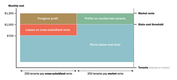 housing-platform-chart.png