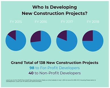 new_developments_graph.png