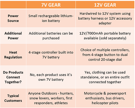 7V vs 12V Heated Clothing