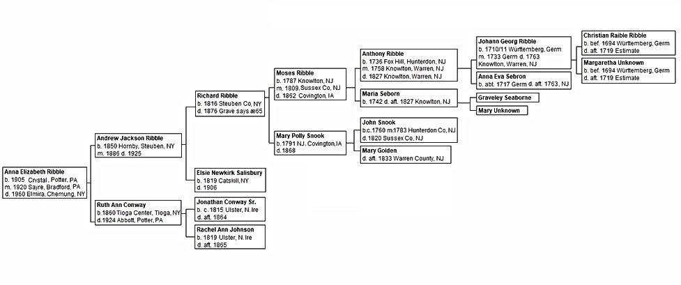 Ribble-chart.jpg