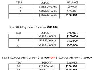 How to reach $100k + Build interest in Savings