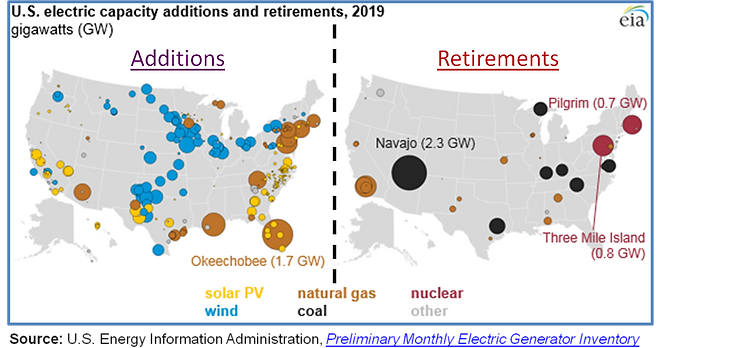 chart, 2019 US Electric Source Additions