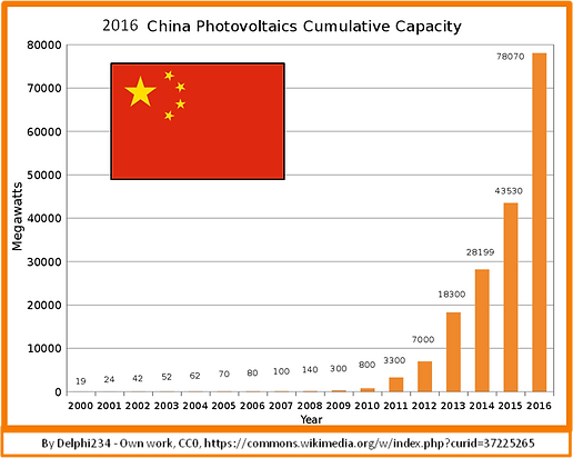 graph, 2016 China PV Increase since 2000