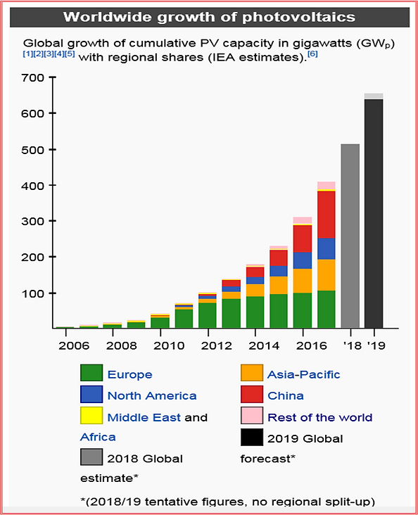 graph, Worldwide growth of PV.png