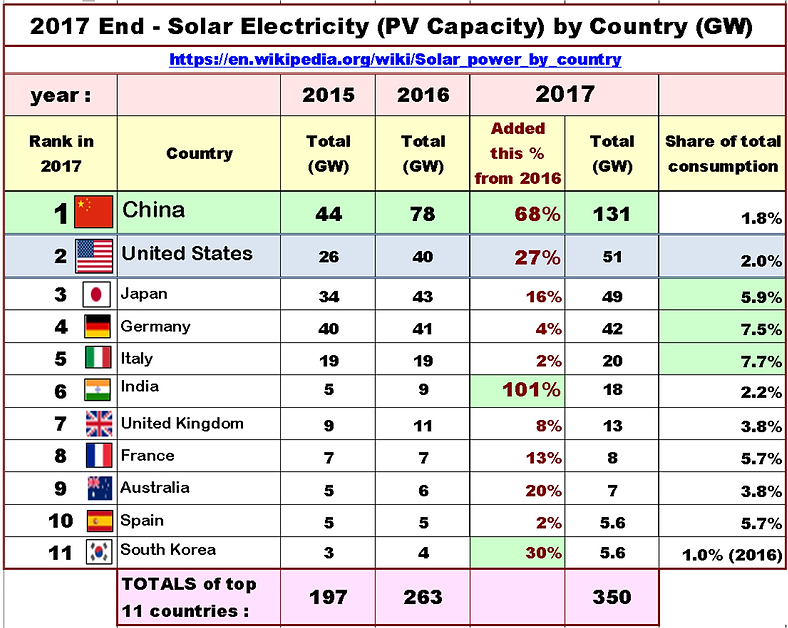 table, 2017 End - Solar PV Capacity of T