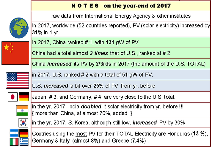 notes to table, 2017 End - Solar PV Capa