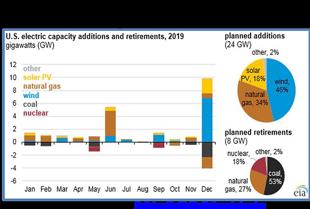 chart, 2019 US New electric generating f