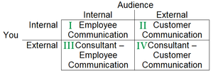 matrix: You are internal or external to the organization versus your audience is internal or external
