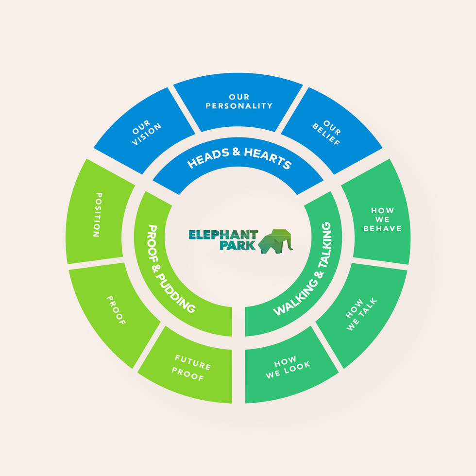 Place branding strategy wheel