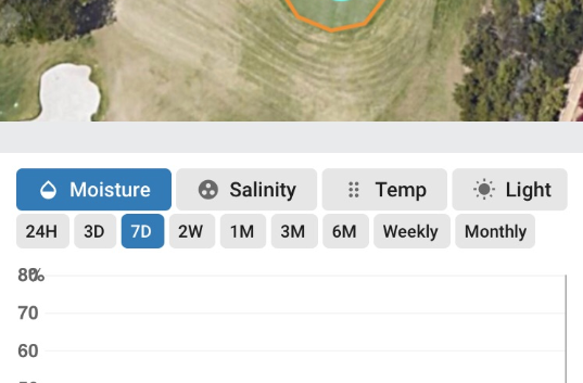Analyze data based on hour, day, weeks, or months to visualize trends in temperature, moisture, salinity and light.