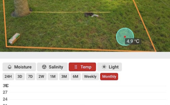 Spiio monitors soil temperature, salinity, and moisture with 24 readings per day.