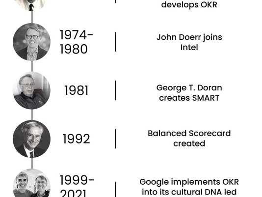 OKR. Arguably the Best Performance Framework to Innovate Your Company and Personal Lives