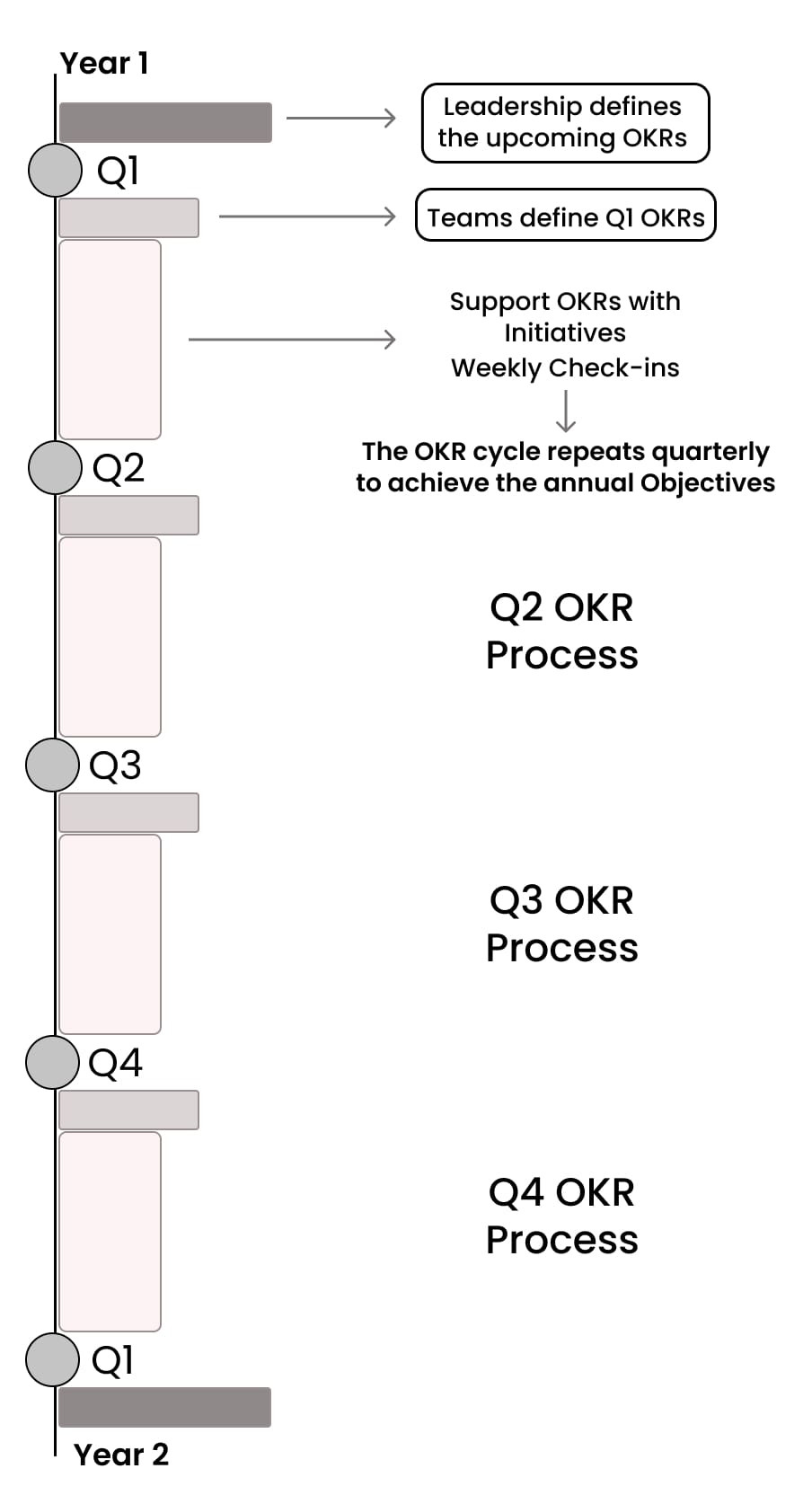 objectives and key results performance and innovation management system