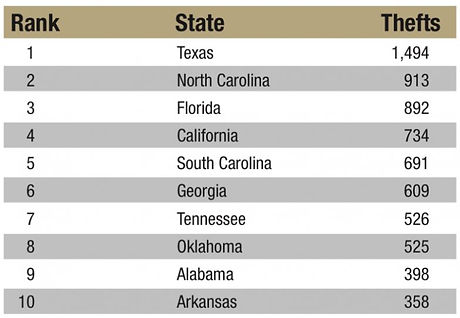 Top 10 states theft.JPG