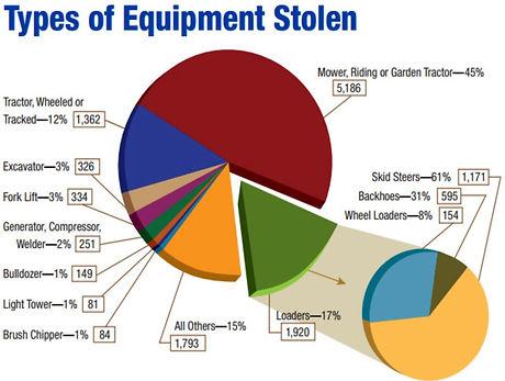 Equipment types stolen.JPG