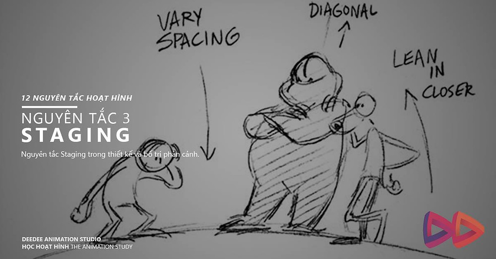 nguyên tắc animation staging