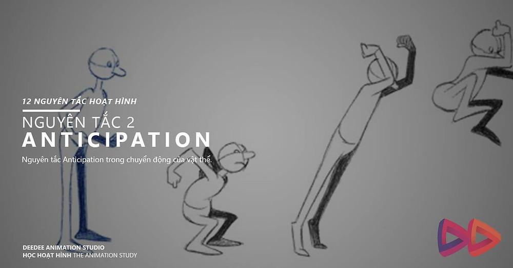 Nguyên tắc Anticipation trong chuyển động của vật thể