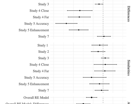 A forest plot in ggplot2