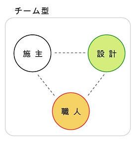 チーム型.JPG