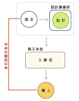 設計事務所.JPG