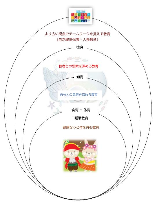 当社基本保育目標と児童の発育図図.PNG