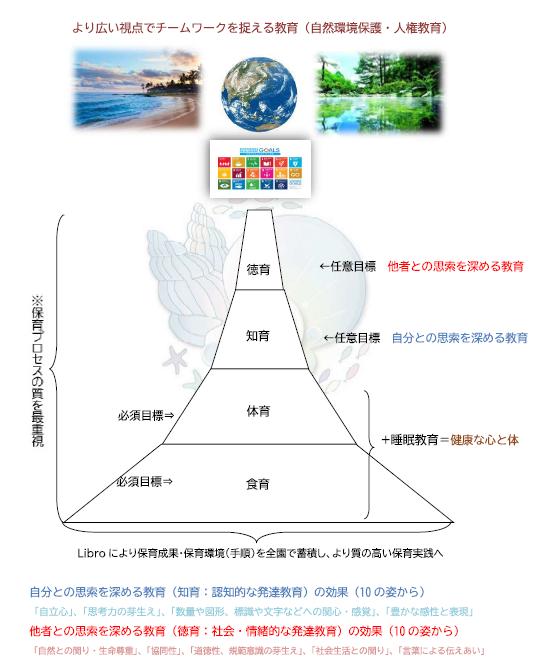 当社基本保育目標図.PNG