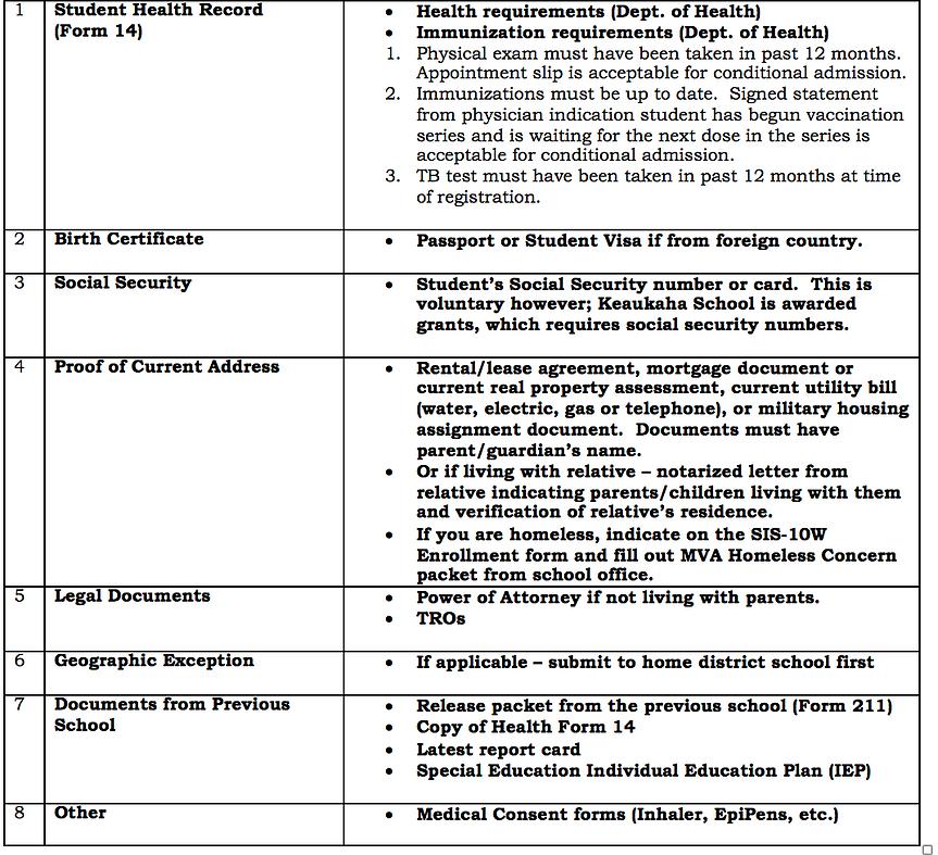 ScreenShot of registering information