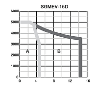Torque-speed-SGMAV-01A.png