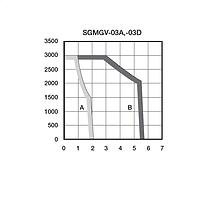 Torque-speed-SGMAV-01A.png