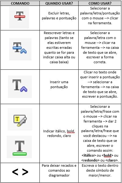 Comandos do Adobe PDF para revisão de texto