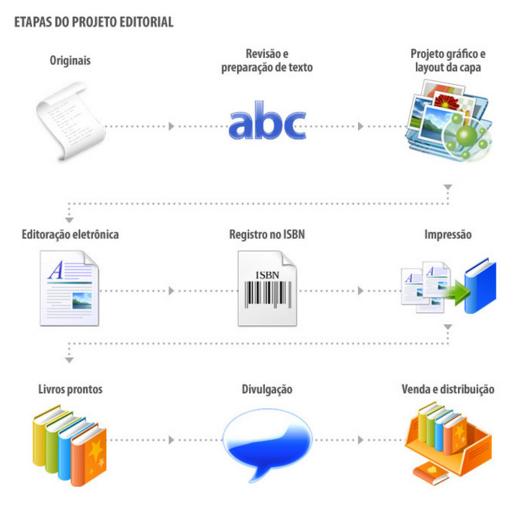 Ilustração das etapas do projeto editorial