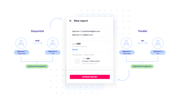 automated-expense-approval-workflow