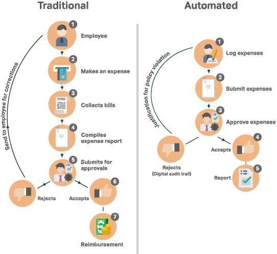 traditional-vs-automated-expense-management-process