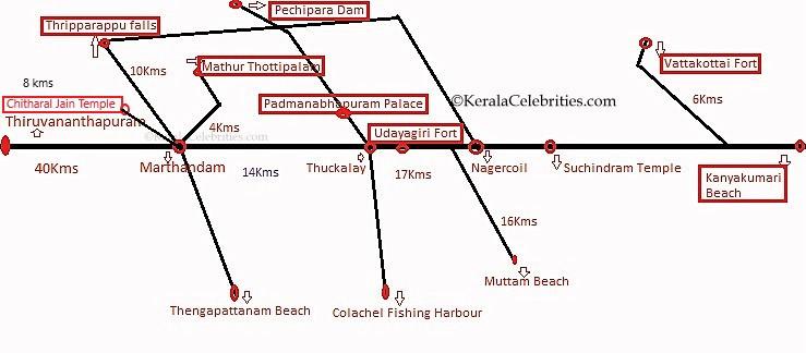 Tourist spots between Thiruvananthapuram and Kanyakumari