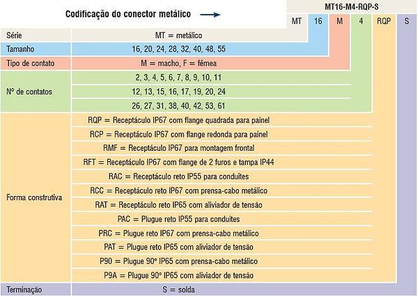 codificação conector metálico