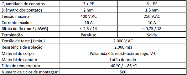 dados técnicos conector balança