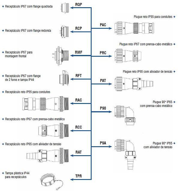 Formas contrutivas conector