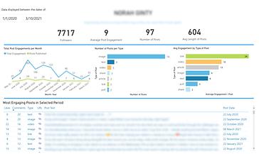 Linkedin Data Analytics dashboard varian