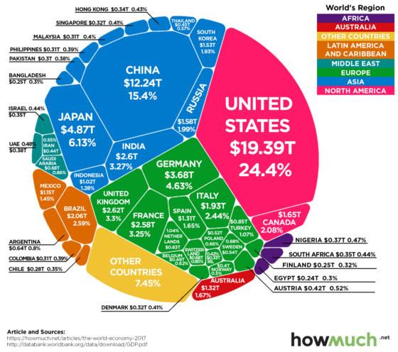 The $80 Trillion World Economy