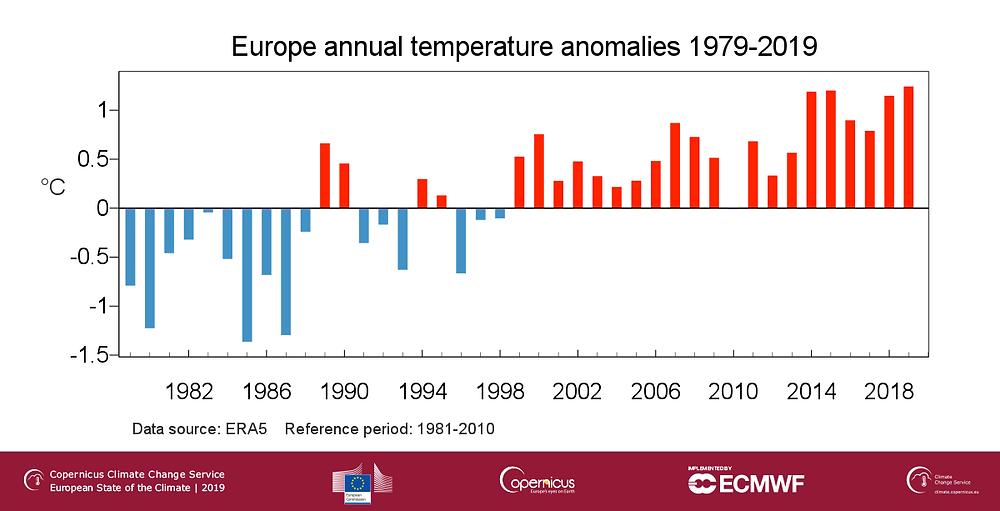 Écarts de températures annuelles par rapport à la période 1981-2010.