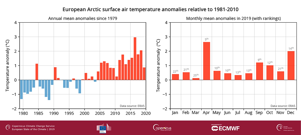 Écarts de la température de l'air annuelle entre 1979 et 2019 (droite) et de janvier et décembre 2019 (gauche) dans la portion européenne de l'Arctique par rapport à la période de référence 1981-2010.