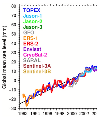 1-serie_sea_level_rise.png