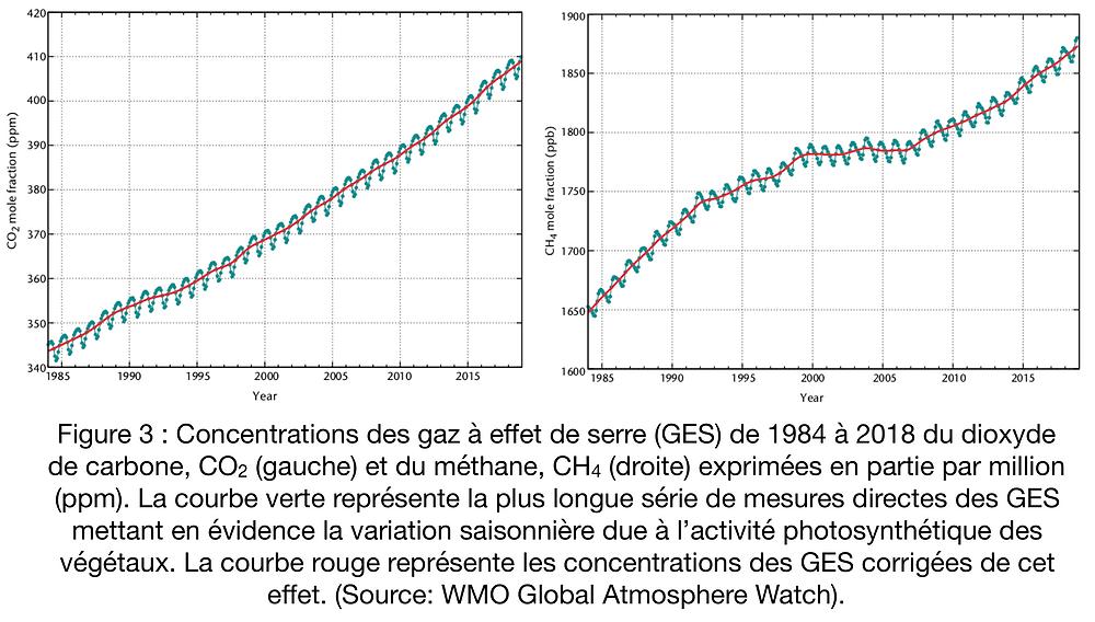 Concentration moyenne des gaz à effet de serre de 1984 à 2018 du dioxyde de carbone et du méthane