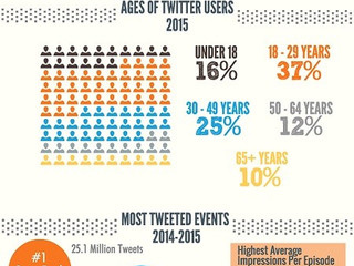 How the World Uses Twitter