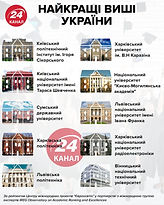 Топ 10 вузов Украины.jpg