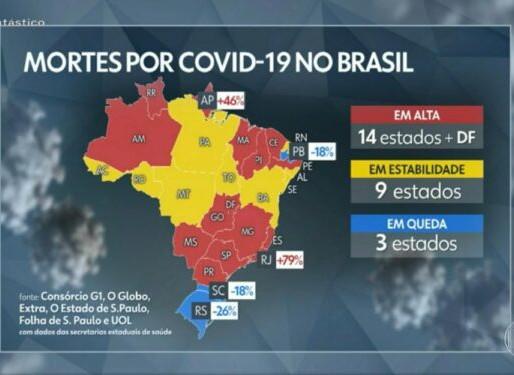Paraíba registra queda de 18% no número de mortes por Coronavírus