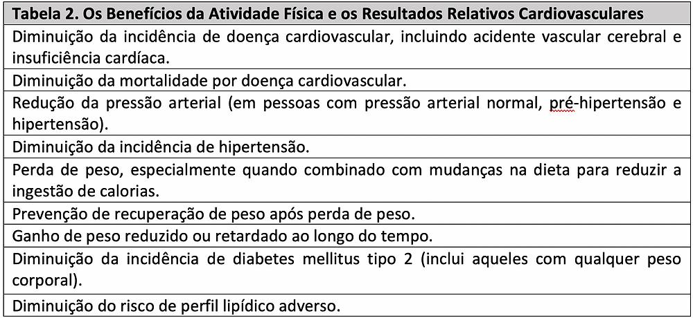 Os Benefícios da Atividade Física e os Resultados Relacionados a Cardiovasculares