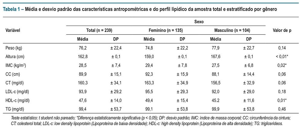 Tabela 1 – Média e desvio padrão das características antropométricas e do perfil lipídico da amostra total e estratificado por gênero